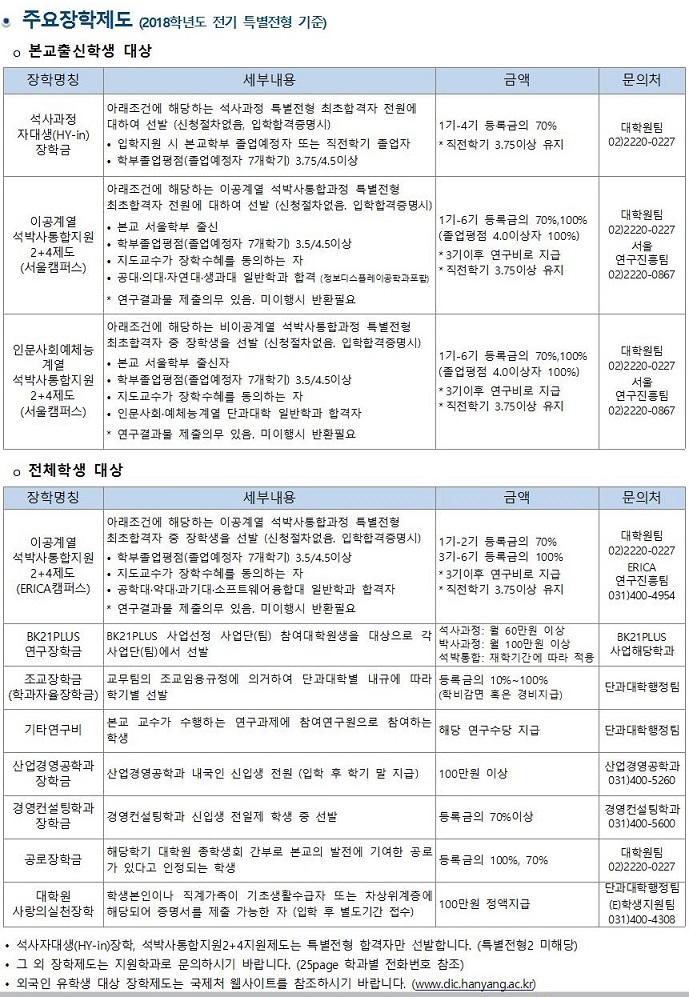 2차_2018_전기_특별전형_대학원_신입생_모집요강(한글파일)_홈페이지업로드_80.jpg